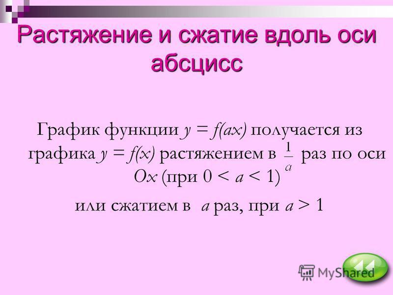 Растяжение и сжатие вдоль оси абсцисс График функции y = f(ax) получается из графика y = f(x) растяжением в раз по оси Ох (при 0 < а < 1) или сжатием в а раз, при а > 1