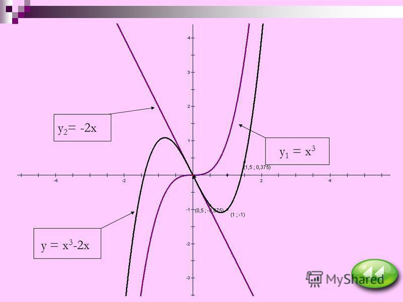 y 1 = x 3 y 2 = -2x y = x 3 -2x