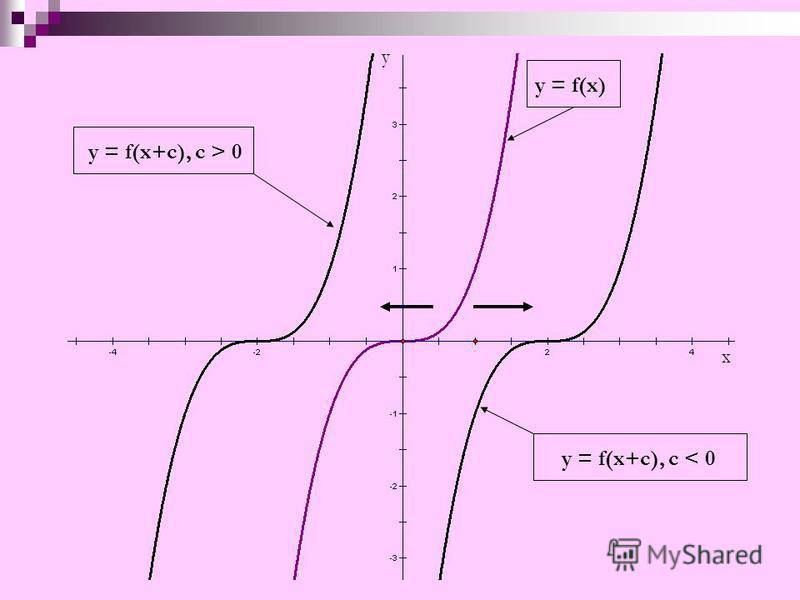 у x y = f(x) y = f(x+c), с > 0 y = f(x+c), c < 0