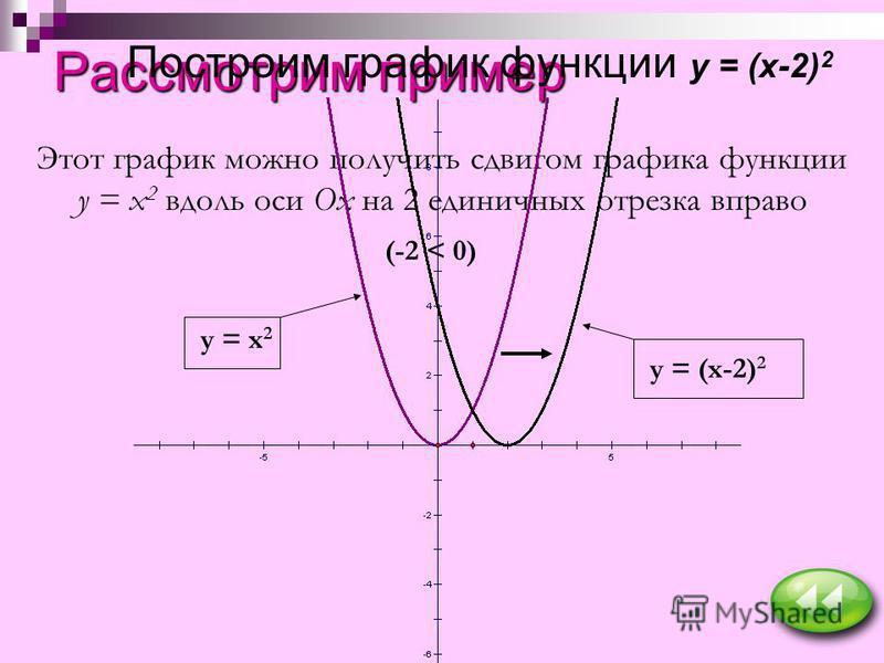 Рассмотрим пример Построим график функции y = (x-2) 2 Этот график можно получить сдвигом графика функции y = x 2 вдоль оси Ох на 2 единичных отрезка вправо (-2 < 0) y = x 2 y = (x-2) 2