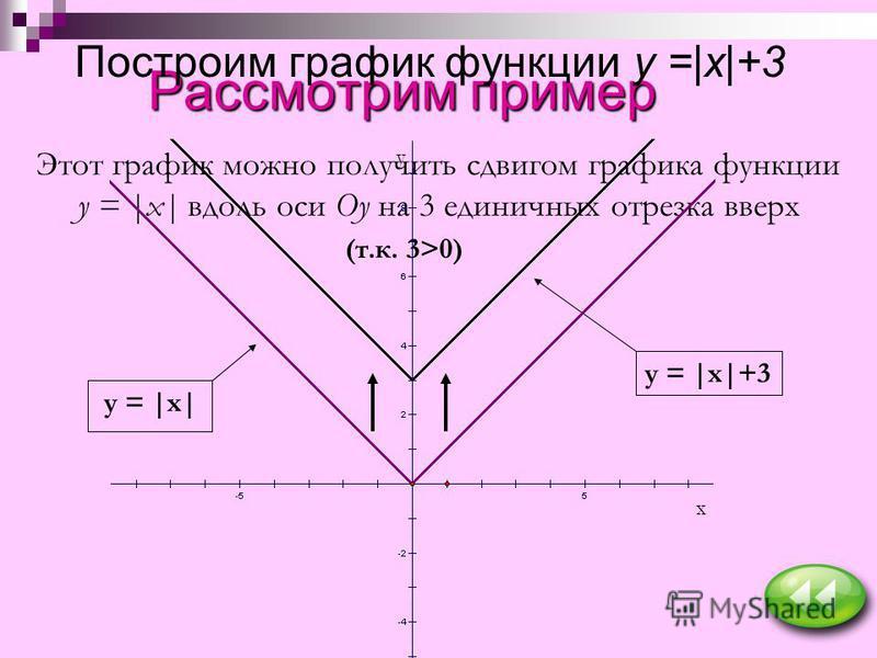 Рассмотрим пример Построим график функции y =|x|+3 Этот график можно получить сдвигом графика функции y = |x| вдоль оси Оy на 3 единичных отрезка вверх (т.к. 3>0) y = |x| y = |x|+3 x y