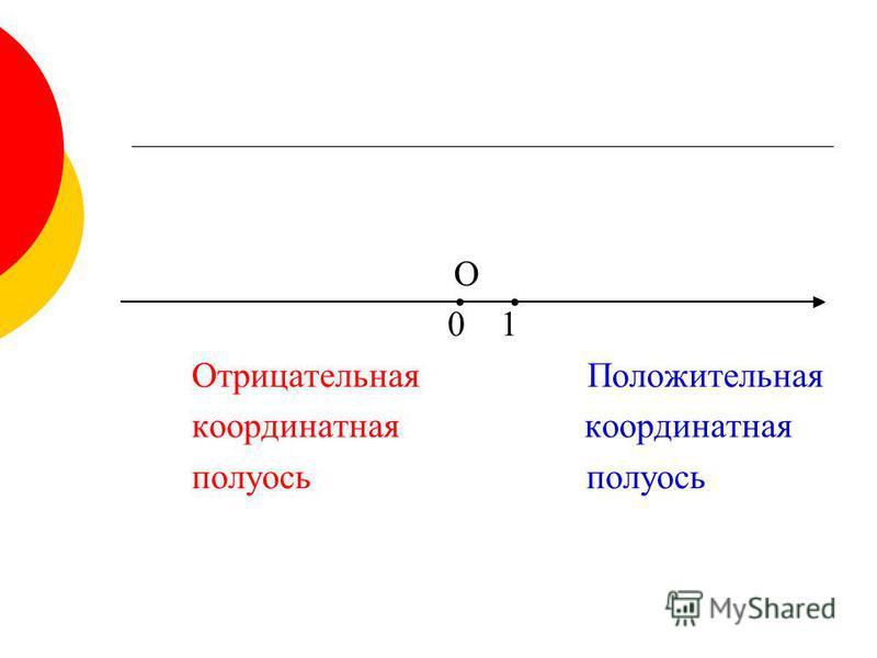 О 0 1 Отрицательная Положительная координатная полуось