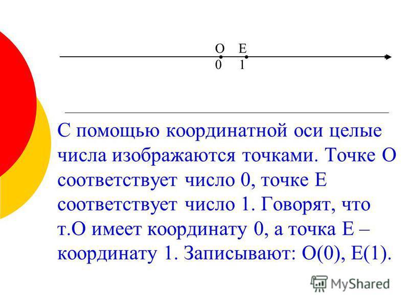 С помощью координатной оси целые числа изображаются точками. Точке О соответствует число 0, точке Е соответствует число 1. Говорят, что т.О имеет координату 0, а точка Е – координату 1. Записывают: О(0), Е(1). О Е 0 1