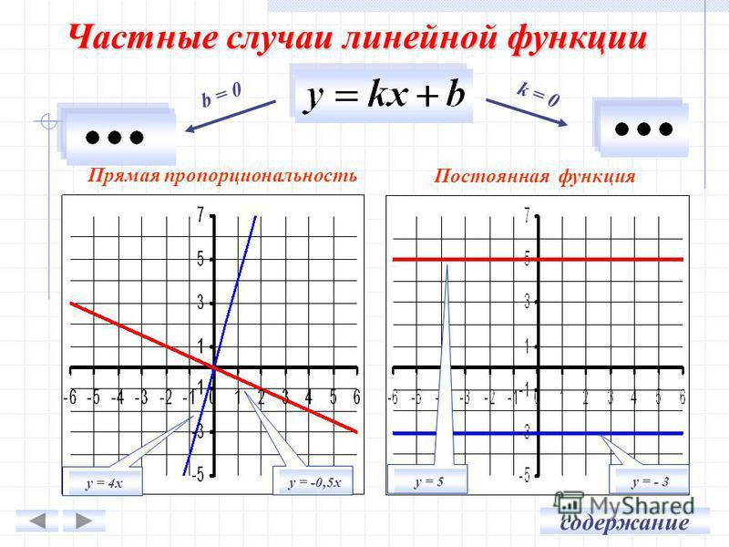 Частные случаи линейной функции b = 0 k = 0 у = 4 х у = -0,5 х у = - 3 у = 5 Прямая пропорциональность Постоянная функция содержание