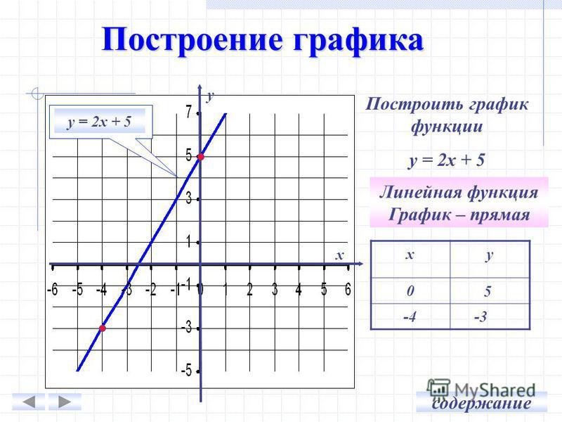 Построение графика ху 0 -4 -3 5 Линейная функция График – прямая у х Построить график функции у = 2 х + 5 содержание