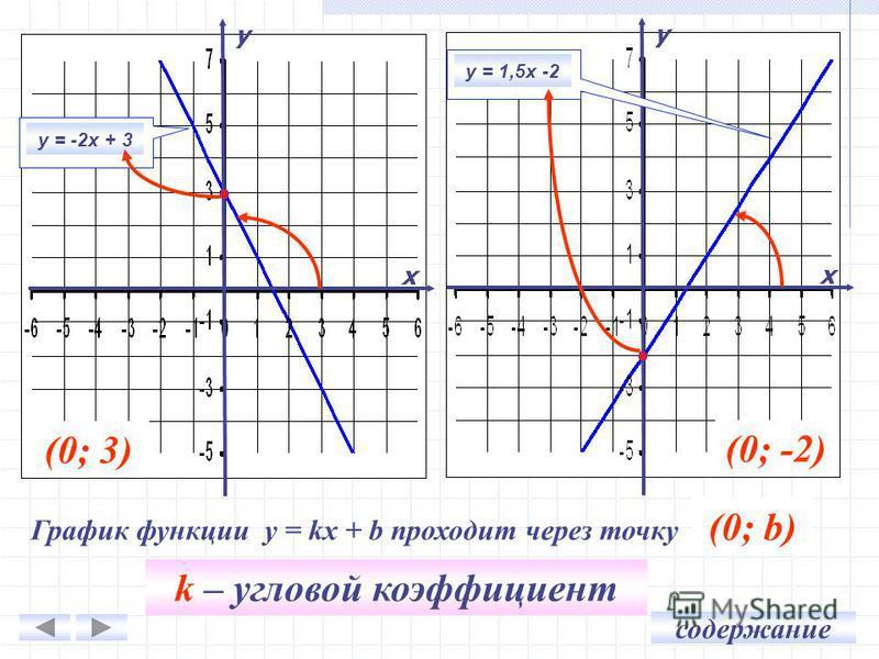 у х у = -2 х + 3 у х у = 1,5 х -2 (0; 3) (0; -2) График функции у = kх + b проходит через точку … (0; b) k – угловой коэффициент содержание