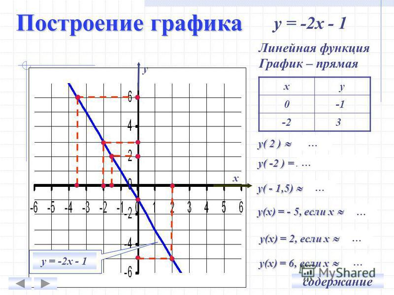 Построение графика ху 0 -2 3 у = -2 х - 1 у х Линейная функция График – прямая у( 2 ) - 5 у( -2 ) = 3 (таблица) у( - 1,5) 2 у(х) = - 5, если х 2 … … … … … у(х) = 2, если х -1,5 у(х) = 6, если х -3,5 … … содержание