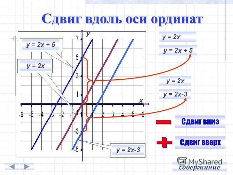 у х у = 2 х + 5 у = 2 х у = 2 х + 5 у = 2 х у = 2 х-3 у = 2 х у = 2 х-3 Сдвиг вниз Сдвиг вверх Сдвиг вдоль оси ординат содержание