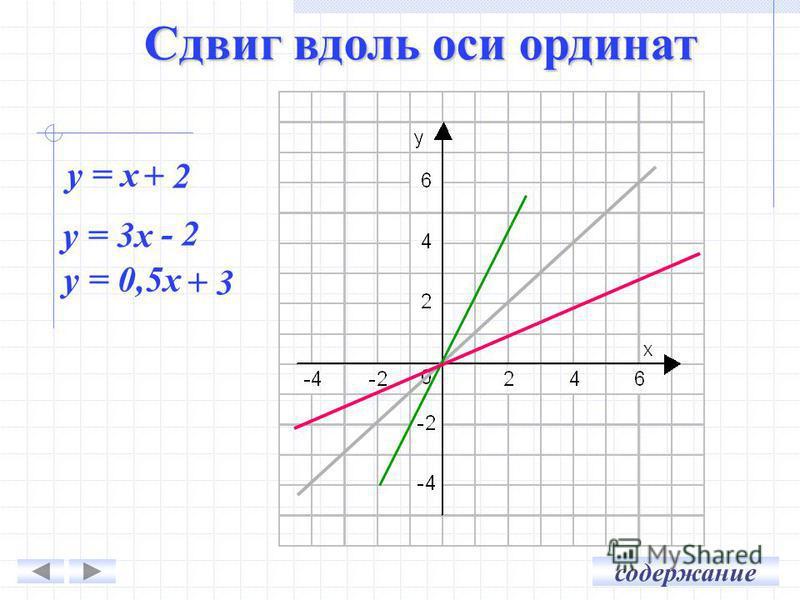 у = x + 2 + 2 у = 3x - 2 - 2 у = 0,5x + 3 + 3 Сдвиг вдоль оси ординат содержание