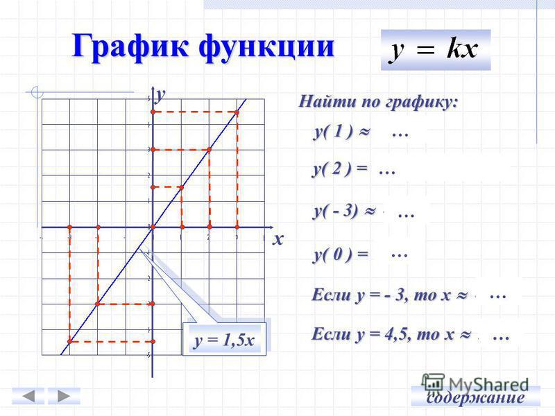 График функции х у Найти по графику: у( 1 ) 1,5 у( 2 ) = 3 (таблица) у( - 3) - 4,5 у( 0 ) = 0 Если у = - 3, то х -2 Если у = 4,5, то х 3 … … … … … … у = 1,5 х содержание