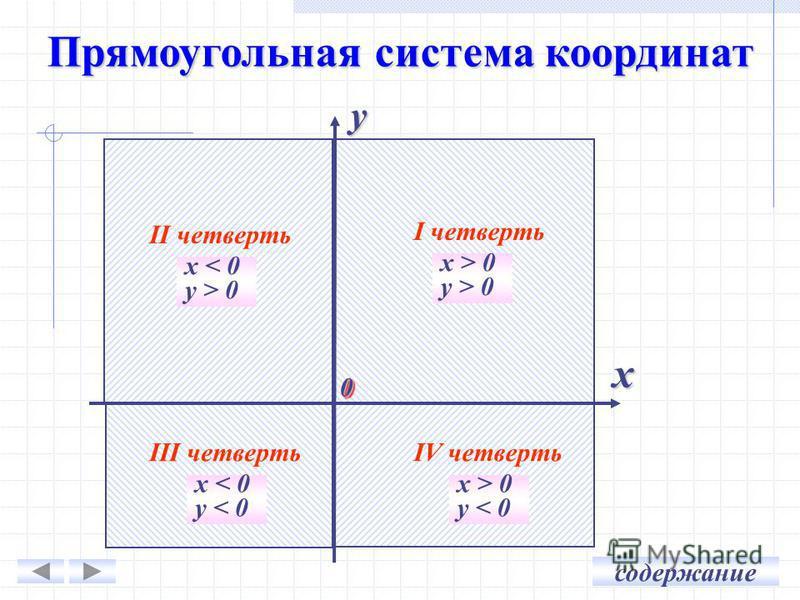 I четверть x > 0 y > 0 IV четверть x > 0 y < 0 III четверть x < 0 y < 0 II четверть x < 0 y > 0 00 x y содержание Прямоугольная система координат