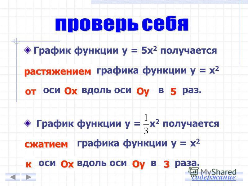 у = х 2 у = 2 х 2 у = х 2 у = 0,25 х 2 Сжатие и растяжение содержание