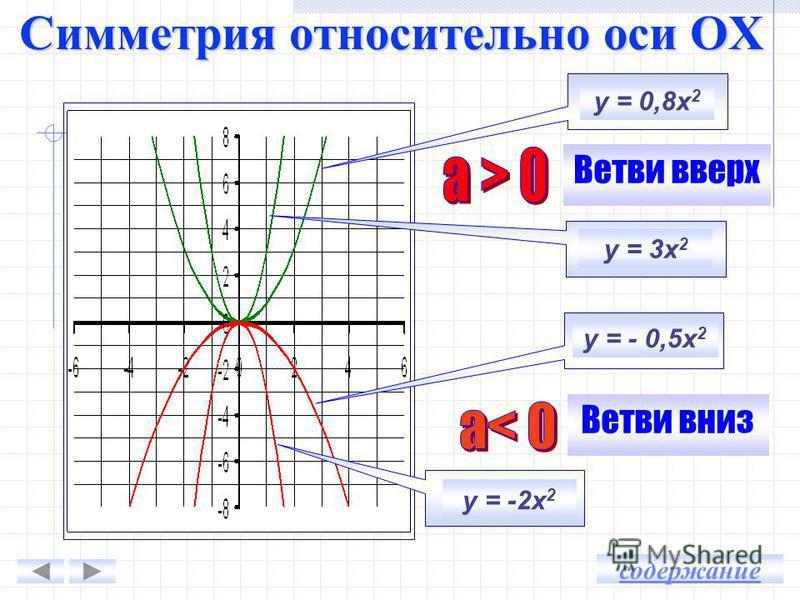 у = х 2 у = - х 2 ху = х 2 у = - х 2 -416-16 -39-9 -24-4 1 000 11 24-4 39-9 416-16 содержание Симметрия относительно оси OX