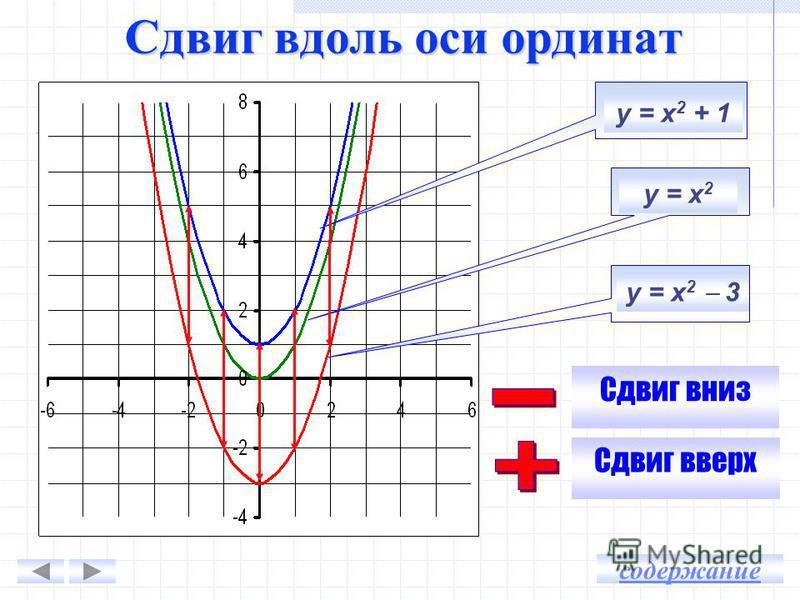 График функции у = - 3 х 2 симметричен графику функции … относительно оси Ох. График функции у = 0,1 х 2 симметричен графику функции … относительно оси Ох. у = 3 х У = - 0,1 х содержание