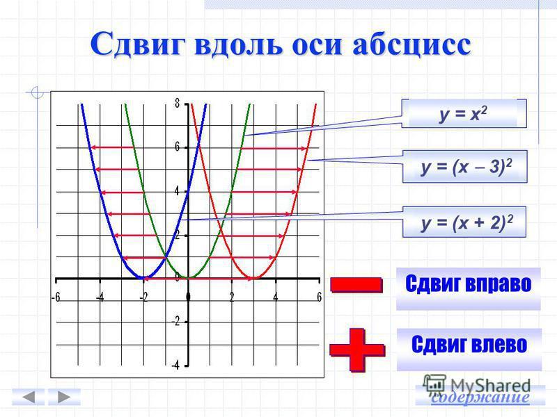 Парабола, полученная из параболы у = 0,5 х 2 сдвигом на … единицы …, является графиком функции … у = 0,5 х 2 + 4 4 вверх у = 0,5 х 2 у = 0,5 х 2 – 2,5 2,5 вниз у = 0,5 х 2 содержание