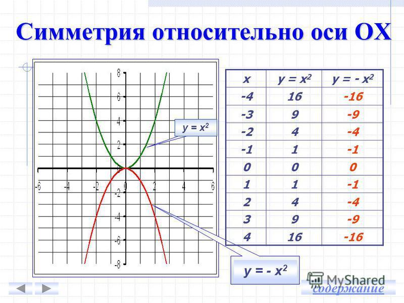 График функции у = 5 х 2 получается … графика функции у = х 2 … оси … вдоль оси … в … раз. График функции у = х 2 получается … графика функции у = х 2 … оси … вдоль оси … в … раза. растяжением сжатием Ох от Оу 5 Ох к Оу 3 содержание
