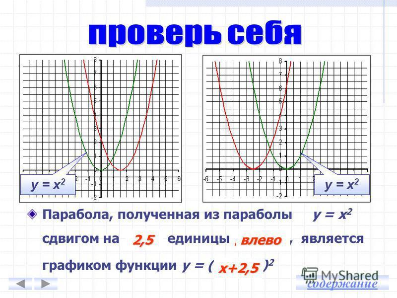у = х 2 у = (х 3) 2 у = (х + 2) 2 Сдвиг вправо Сдвиг влево Сдвиг вдоль оси абсцисс содержание