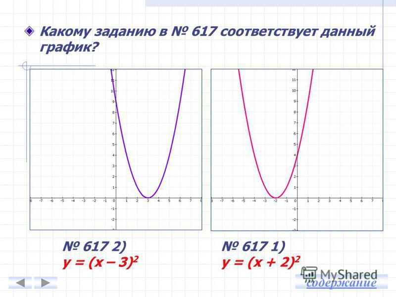 у = х 2 - х - 2 Квадратичная функция График – парабола Ветви вверх, а = 1 > 0 Координаты вершины: Построение графика у = х 2 - х - 2 Нули функции: х 1 = 2, х 2 = -1 Точка пересечения параболы с осью Оу: х = 0, у = -2 Ось симметрии: х = 0,5 х у Дополн