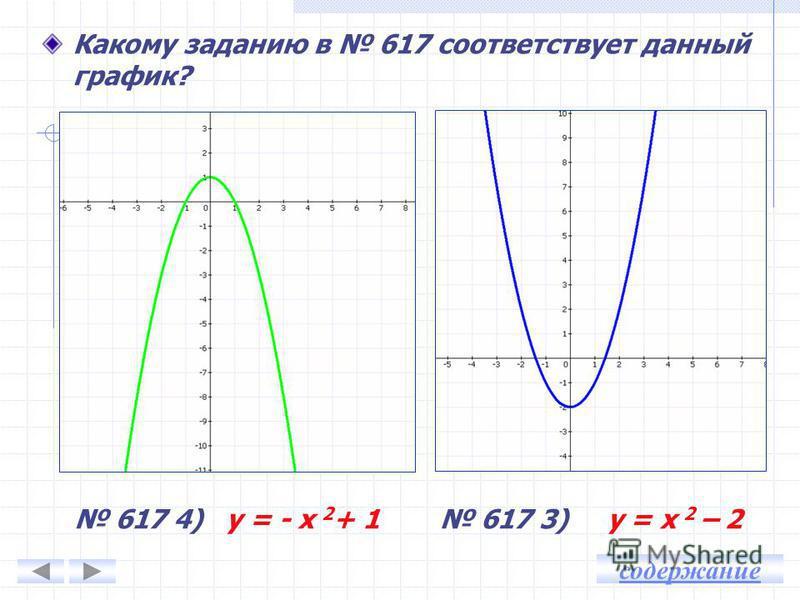 Какому заданию в 617 соответствует данный график? 617 2) у = (х – 3) 2 617 1) у = (х + 2) 2 содержание