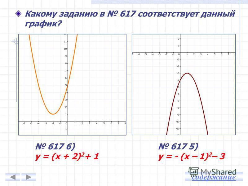 Какому заданию в 617 соответствует данный график? 617 4) у = - х 2 + 1 617 3) у = х 2 – 2 содержание