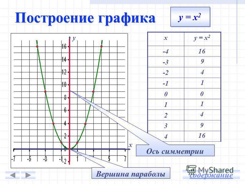Построение графика функции у = х 2 Сжатие и растяжение Симметрия относительно оси х Сдвиг вдоль оси ординат Сдвиг вдоль оси абсцисс Построение графика у = а(х - m) 2 + n Построение графика у = ах 2 + bх + с Решение задач График функции у = ах 2 + bх