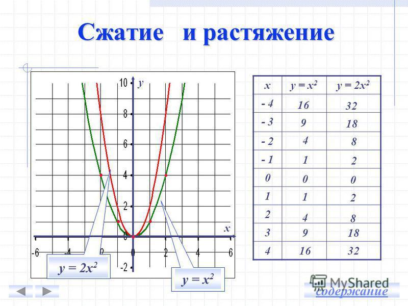 у х Задание у = х 2 По графику приближенно найти: у(-1,6) 2,5 С помощью шаблона построить график функции у = х 2 у(2,5) 6,3 у(х) = 8, если х 1 2,8 х 2 -2,8 у(х) = 3,5, если х 1 1,8 х 2 -1,8 … … … … … …