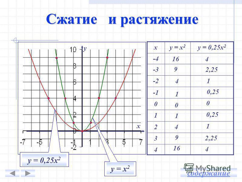 у = х 2 у = 2 х 2 ху = х 2 у = 2 х 2 - 4- 4 - 3- 3 - 2- 2 - 1- 1 0 1 2 3 4 32 18 8 2 2 0 8 18 32 16 9 4 1 1 0 4 9 16 y х Сжатие и растяжение содержание