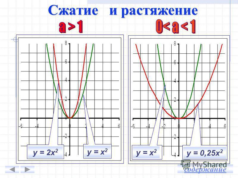 у = х 2 у = 0,25 х 2 ху = х 2 у = 0,25 х 2 -4 -3 -2 0 1 2 3 4 4 2,25 1 0,25 0,25 0 1 2,25 4 16 9 4 1 1 0 4 9 16 у х Сжатие и растяжение содержание