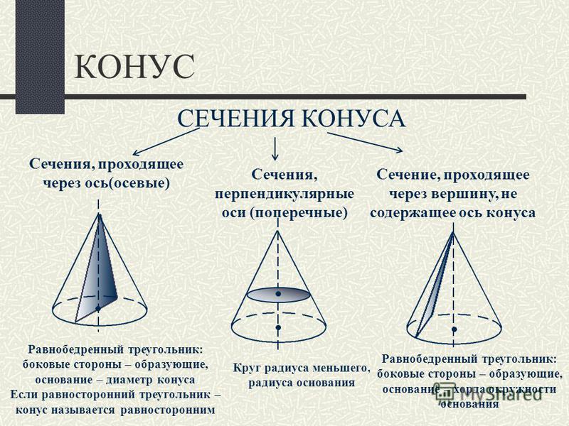 КОНУС СЕЧЕНИЯ КОНУСА Сечения, проходящее через ось(осевые) Сечения, перпендикулярные оси (поперечные) Сечение, проходящее через вершину, не содержащее ось конуса Равнобедренный треугольник: боковые стороны – образующие, основание – диаметр конуса Есл