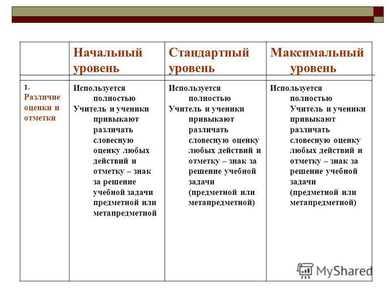 Начальный уровень Стандартный уровень Максимальный уровень 1. Различие оценки и отметки Используется полностью Учитель и ученики привыкают различать словесную оценку любых действий и отметку – знак за решение учебной задачи предметной или метапредмет