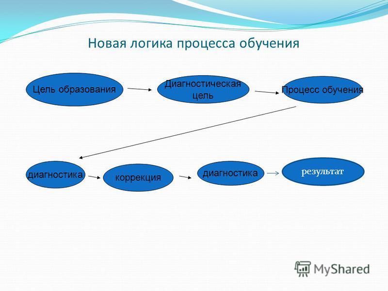 Новая логика процесса обучения Цель образования Диагностическая цель Процесс обучения диагностика коррекция диагностика результат