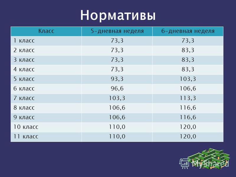 Класс 5-дневная неделя 6-дневная неделя 1 класс 73,3 2 класс 73,383,3 3 класс 73,383,3 4 класс 73,383,3 5 класс 93,3103,3 6 класс 96,6106,6 7 класс 103,3113,3 8 класс 106,6116,6 9 класс 106,6116,6 10 класс 110,0120,0 11 класс 110,0120,0 Нормативы