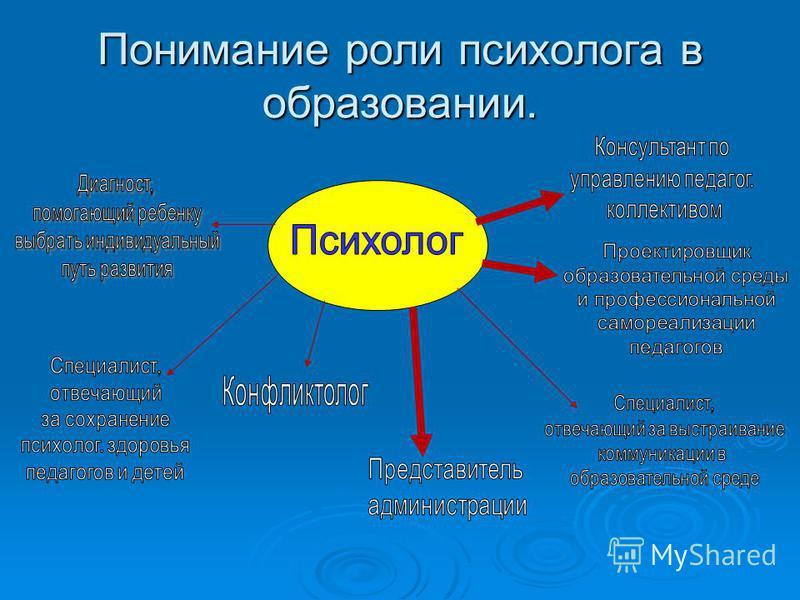 Понимание роли психолога в образовании.