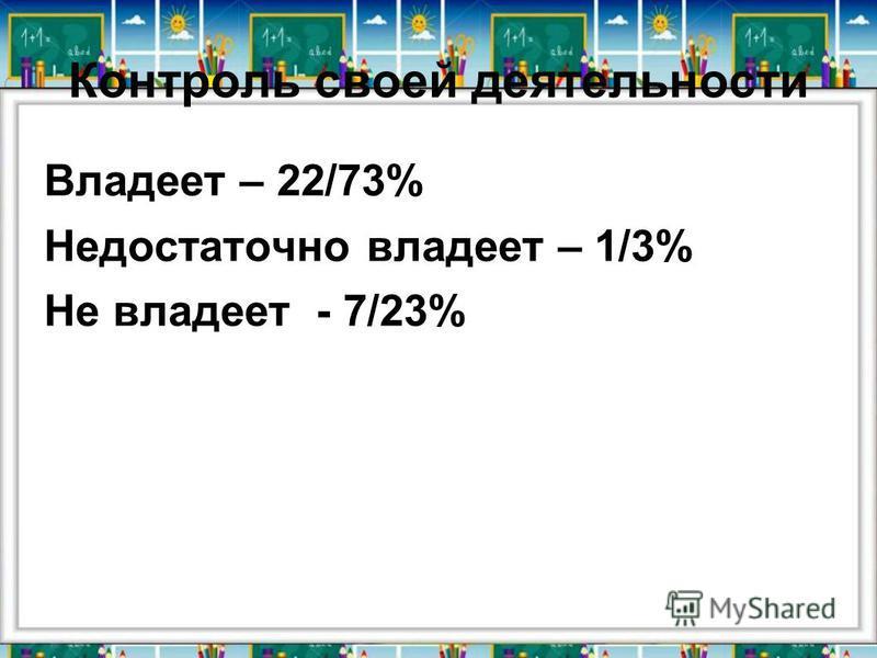 Контроль своей деятельности Владеет – 22/73% Недостаточно владеет – 1/3% Не владеет - 7/23%