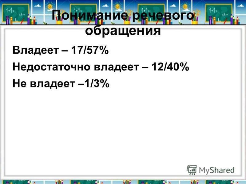 Понимание речевого обращения Владеет – 17/57% Недостаточно владеет – 12/40% Не владеет –1/3%