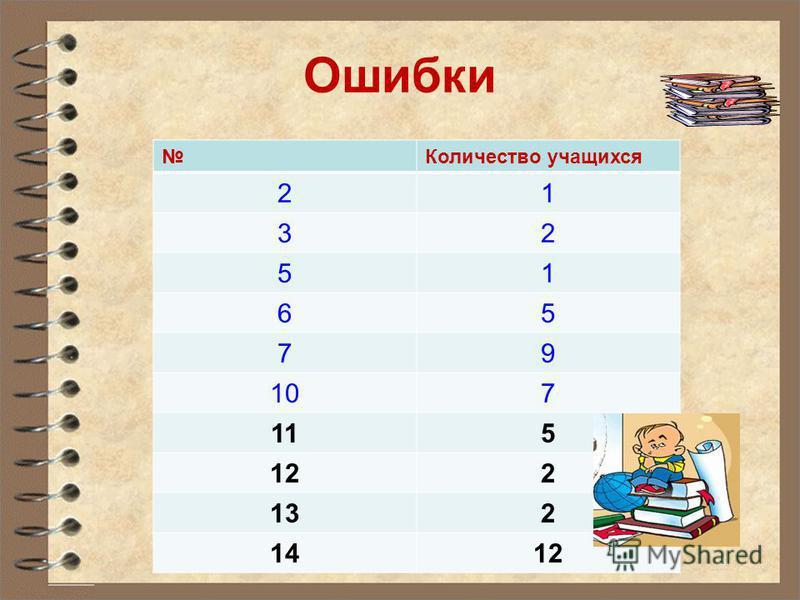 Ошибки Количество учащихся 21 32 51 65 79 107 115 122 132 1412