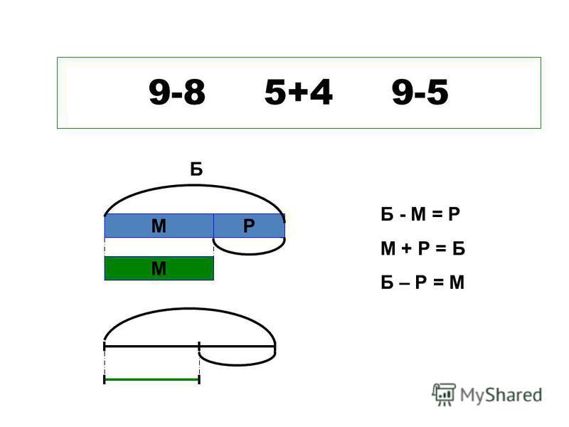 9-8 5+4 9-5 М М Р Б Б - М = Р М + Р = Б Б – Р = М