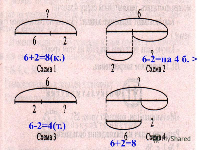 6+2=8(к.) 6-2=на 4 б. > 6-2=4(т.) 6+2=8