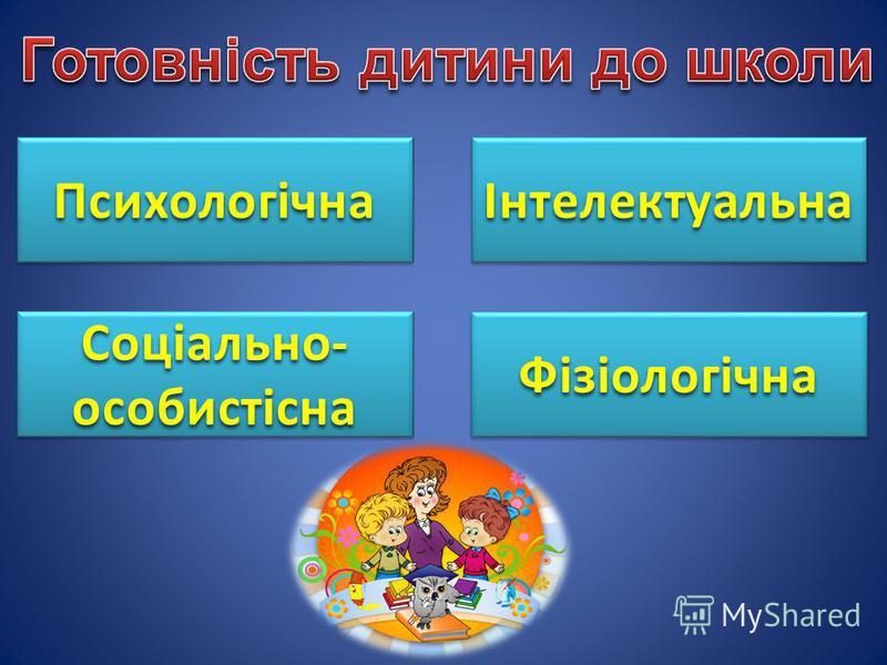 ПсихологічнаПсихологічна Соціально- особистісна ФізіологічнаФізіологічна ІнтелектуальнаІнтелектуальна