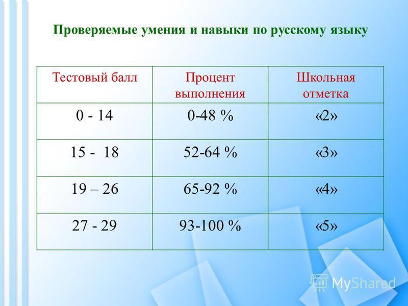 Тестовый балл Процент выполнения Школьная отметка 0 - 140-48 %«2» 15 - 1852-64 %«3» 19 – 2665-92 %«4» 27 - 2993-100 %«5» Проверяемые умения и навыки по русскому языку
