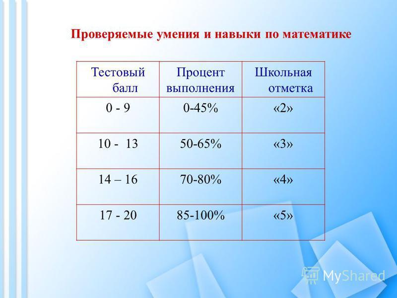 Тестовый балл Процент выполнения Школьная отметка 0 - 90-45%«2» 10 - 1350-65%«3» 14 – 1670-80%«4» 17 - 2085-100%«5» Проверяемые умения и навыки по математике