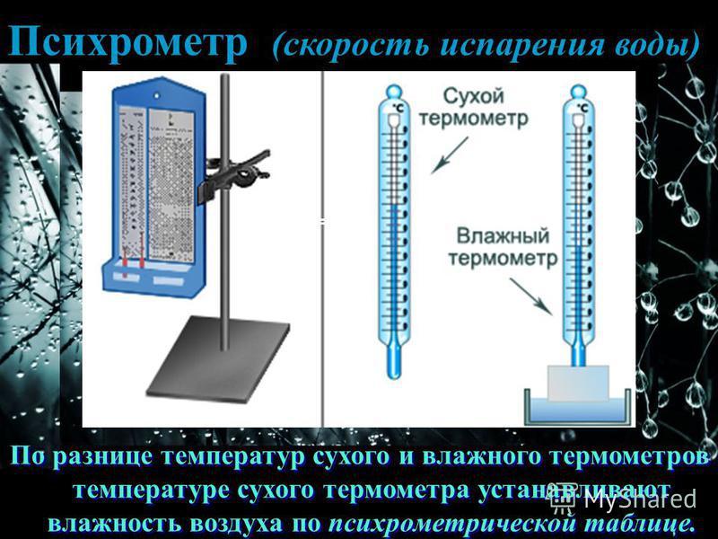 Психрометр (скорость испарения воды) По разнице температур сухого и владного термометров и температуре сухого термометра устанавливают владность воздуха по психрометрической таблице. t сух = 23 0 С t влад = 18 0 С