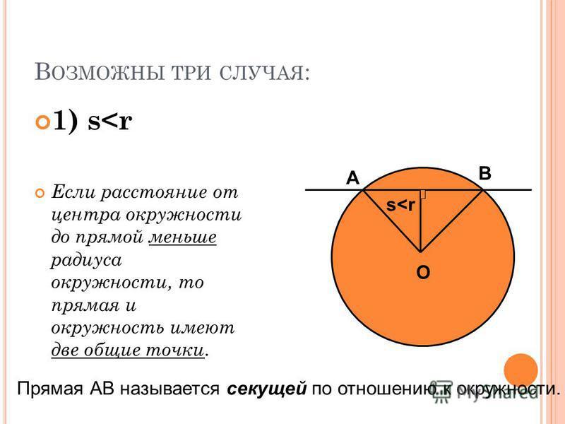 В ОЗМОЖНЫ ТРИ СЛУЧАЯ : 1) s<r Если расстояние от центра окружности до прямой меньше радиуса окружности, то прямая и окружность имеют две общие точки. O s<r А В Прямая АВ называется секущей по отношению к окружности.