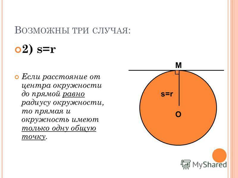 В ОЗМОЖНЫ ТРИ СЛУЧАЯ : 2) s=r Если расстояние от центра окружности до прямой равно радиусу окружности, то прямая и окружность имеют только одну общую точку. O s=rs=r M