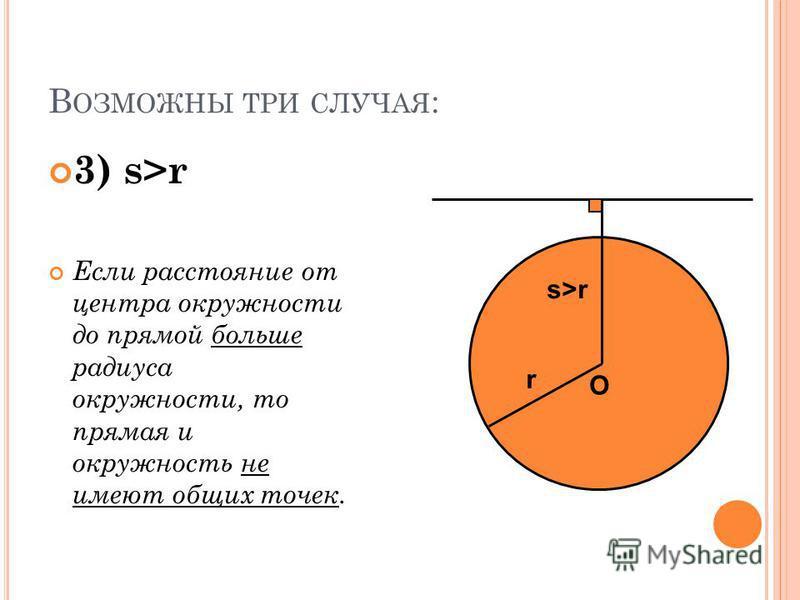 В ОЗМОЖНЫ ТРИ СЛУЧАЯ : 3) s>r Если расстояние от центра окружности до прямой больше радиуса окружности, то прямая и окружность не имеют общих точек. O s>r r