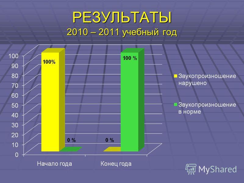 РЕЗУЛЬТАТЫ 2010 – 2011 учебный год
