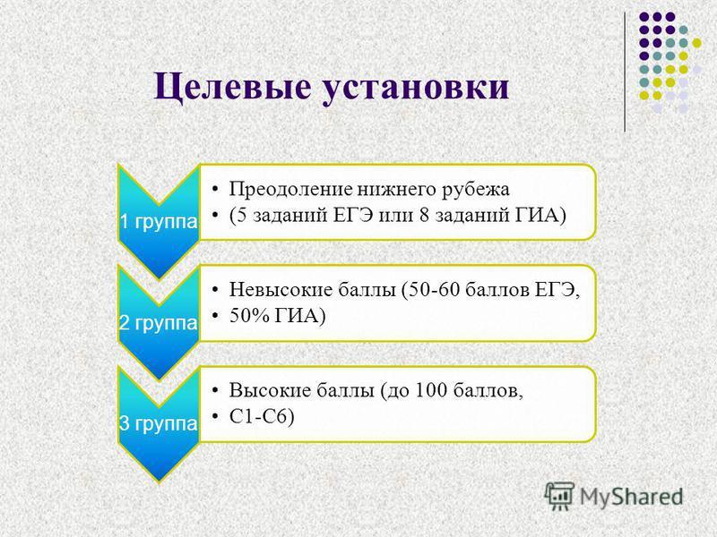 Целевые установки 1 группа Преодоление нижнего рубежа (5 заданий ЕГЭ или 8 заданий ГИА) 2 группа Невысокие баллы (50-60 баллов ЕГЭ, 50% ГИА) 3 группа Высокие баллы (до 100 баллов, С1-С6)