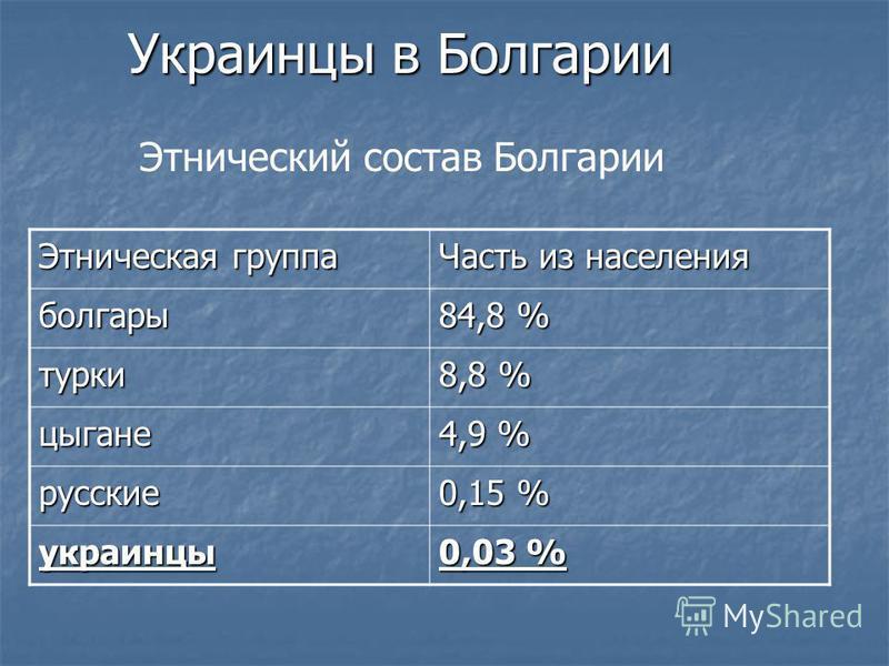 Украинцы в Болгарии Этнический состав Болгарии Этническая группа Часть из населения болгары 84,8 % турки 8,8 % цыгане 4,9 % русские 0,15 % украинцы 0,03 %