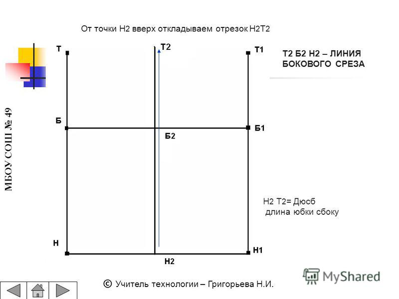 МБОУ СОШ 49 © Учитель технологии – Григорьева Н.И. Н 2 Т 2 = Дюсб длина юбки сбоку От точки Н 2 вверх откладываем отрезок Н 2 Т 2 Т2 Б2 Н2 – ЛИНИЯ БОКОВОГО СРЕЗА
