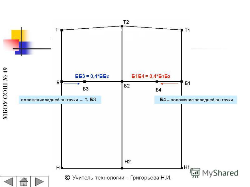 МБОУ СОШ 49 © Учитель технологии – Григорьева Н.И. ББ3 = 0,4*ББ 2 Б1Б4 = 0,4*Б 1 Б 2 положение задней вытачки – т. Б3 Б4 – положение передней вытачки
